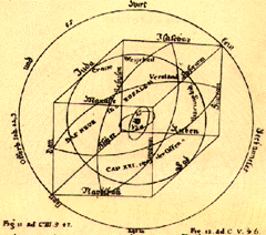 [ilustração: Plano cabalístico. in «The rosicrucians, their rites and mysteries». Hargrave Jennings. ]