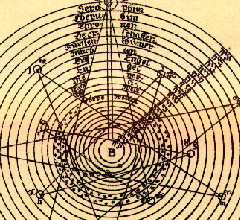 [ilustração: Plano astronómico e astrológico. in «The rosicrucians, their rites and mysteries». Hargrave Jennings. ]